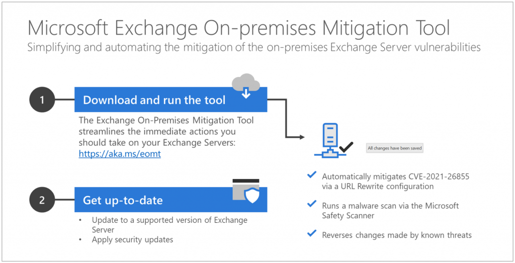 Microsoft On-premises Mitigation Tool